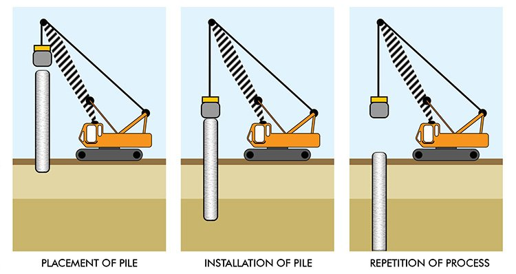 Pile works for How do foundations work